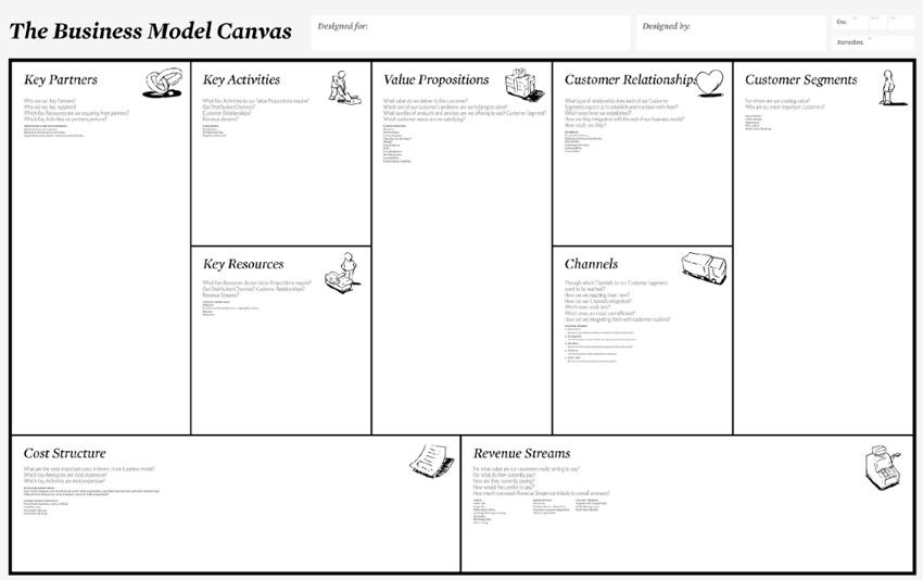 lienzo canvas modelos de negocio e-commerce