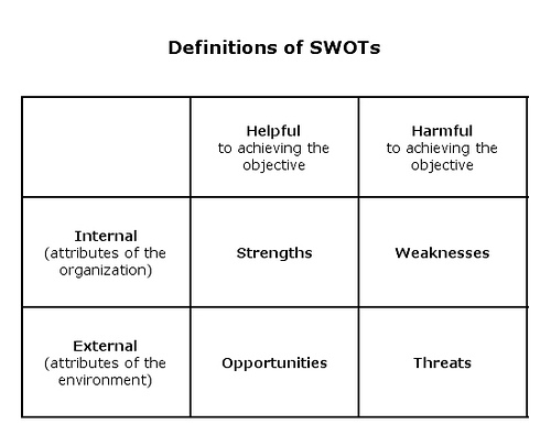 swot-what-is-ecommerce
