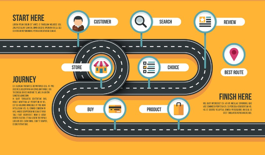 What is the customer journey? What it's for and how to create your map (with examples)