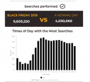 Black Friday 2019 at Doofinder: A 138% Increase in E-commerce Searches