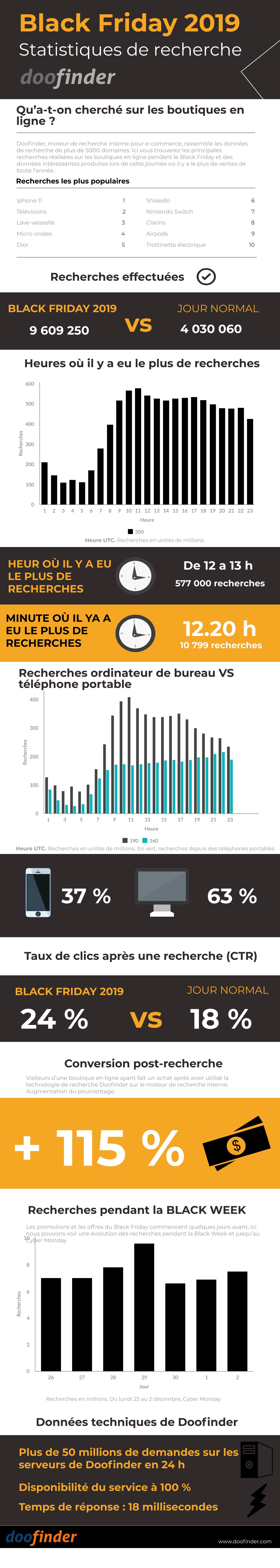 Statistiques_recherche_Black_Friday_2019